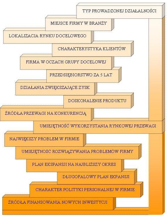 biznes plan Polish term or phrase: założenia do biznes planu: jakiego uzyc angielskiego slowa dla polskiego zalozenia, tak jak uzywa sie go w sformulowaniach, np zalozenia.